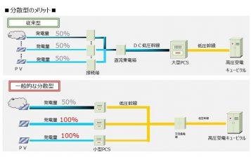 %e5%88%86%e6%95%a3%e5%9e%8b%e3%81%ae%e3%83%a1%e3%83%aa%e3%83%83%e3%83%88_