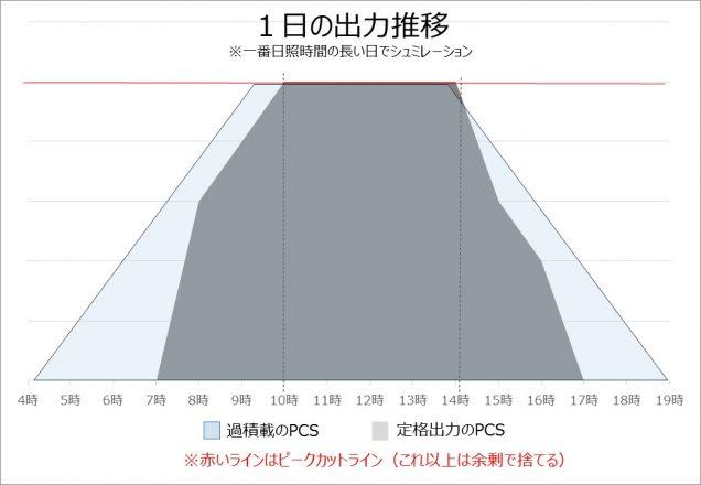 1%e6%97%a5%e3%81%ae%e7%99%ba%e9%9b%bb%e9%87%8f%e6%8e%a8%e7%a7%bb