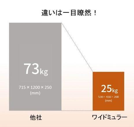 他社とワイドミュラー社のサイズ・重量の比較