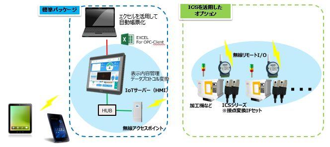 ICS_稼働監視システム構成例