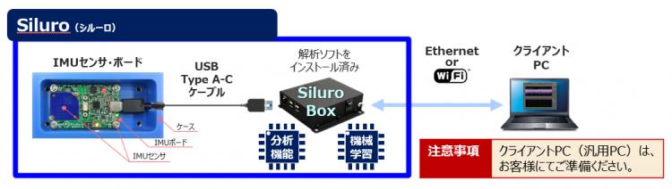 振動予知保全システム「Siluro(シルーロ)