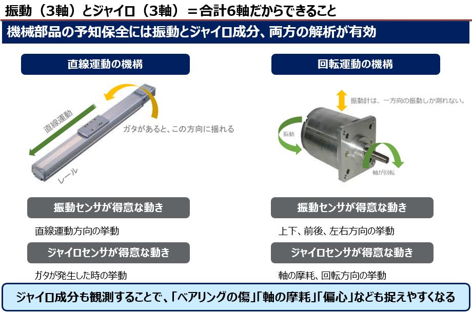 振動予知保全システム「Siluro(シルーロ)」