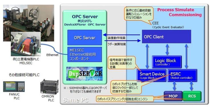PLCプログラミングと連動しシミュレータ内の全設備を制御