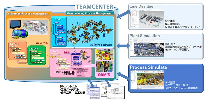 高度なデータベースシステム(Teamcenter)で検討データを管理・共有化