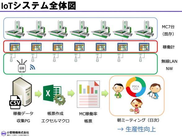 12_IoTシステム全体図